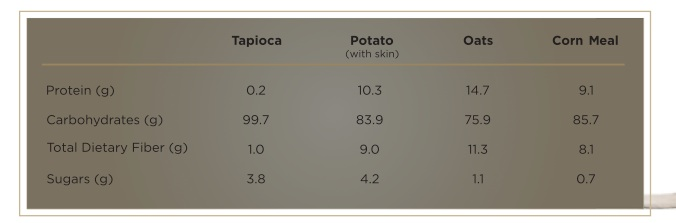 nutritional comparison of carbohydrate sources